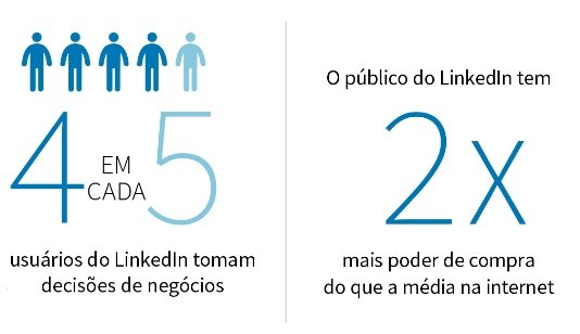 linkedin-ads-em-curitiba